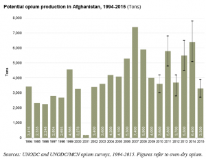 Afghan opium production 1994-2015 UNODC