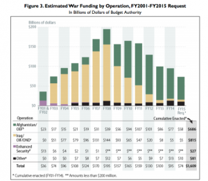 Generally Estimated War Funding 2001-20015