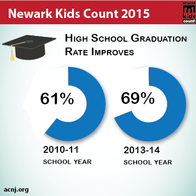 Newark Kids Count 2015 Graduation Rate
